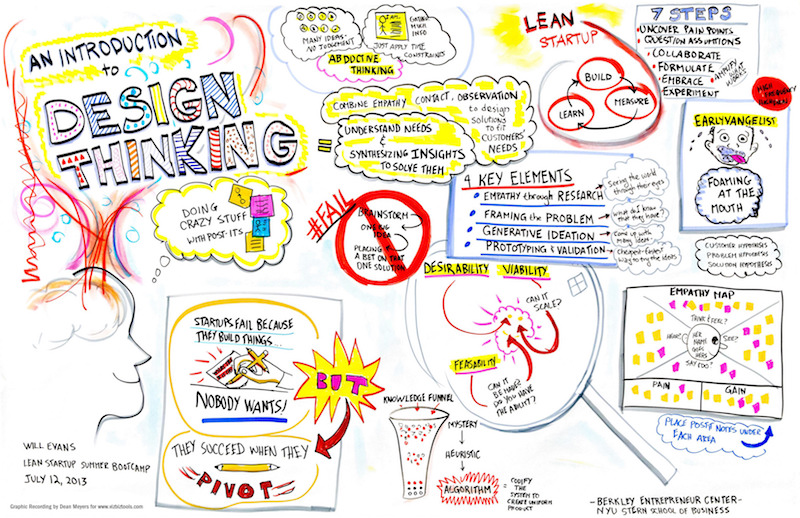 Design Thinking, una herramienta para innovar